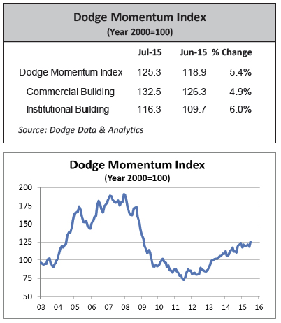Dodge Momentum Index reports gains in July