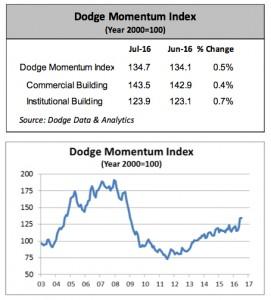 Dodge Momentum Index July 2016. Charts courtesy of Dodge Data & Analytics