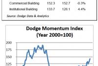 Chart: Dodge Momentum
