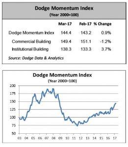 Chart courtesy of Dodge Data & Analytics
