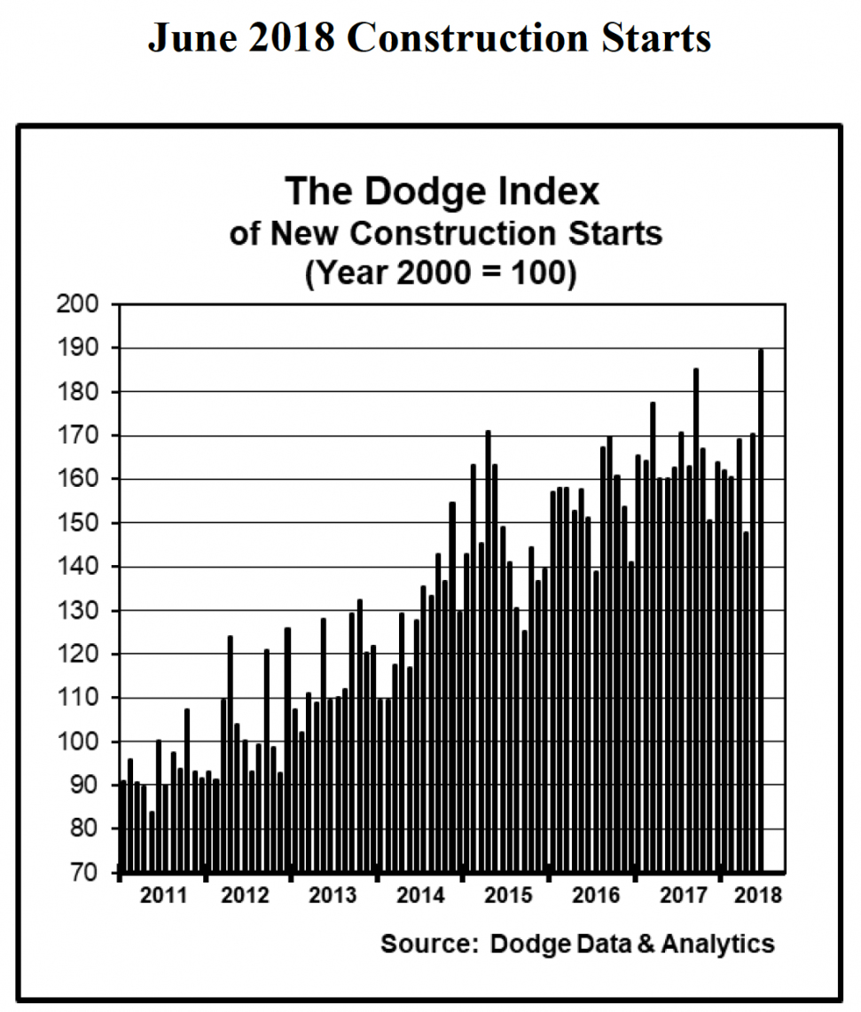 New construction starts up 11 percent in June
