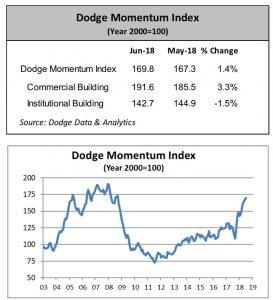 Charts courtesy of Dodge Data & Analytics