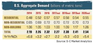 U.S. Aggregate Demand Source: S-C Market Analytics