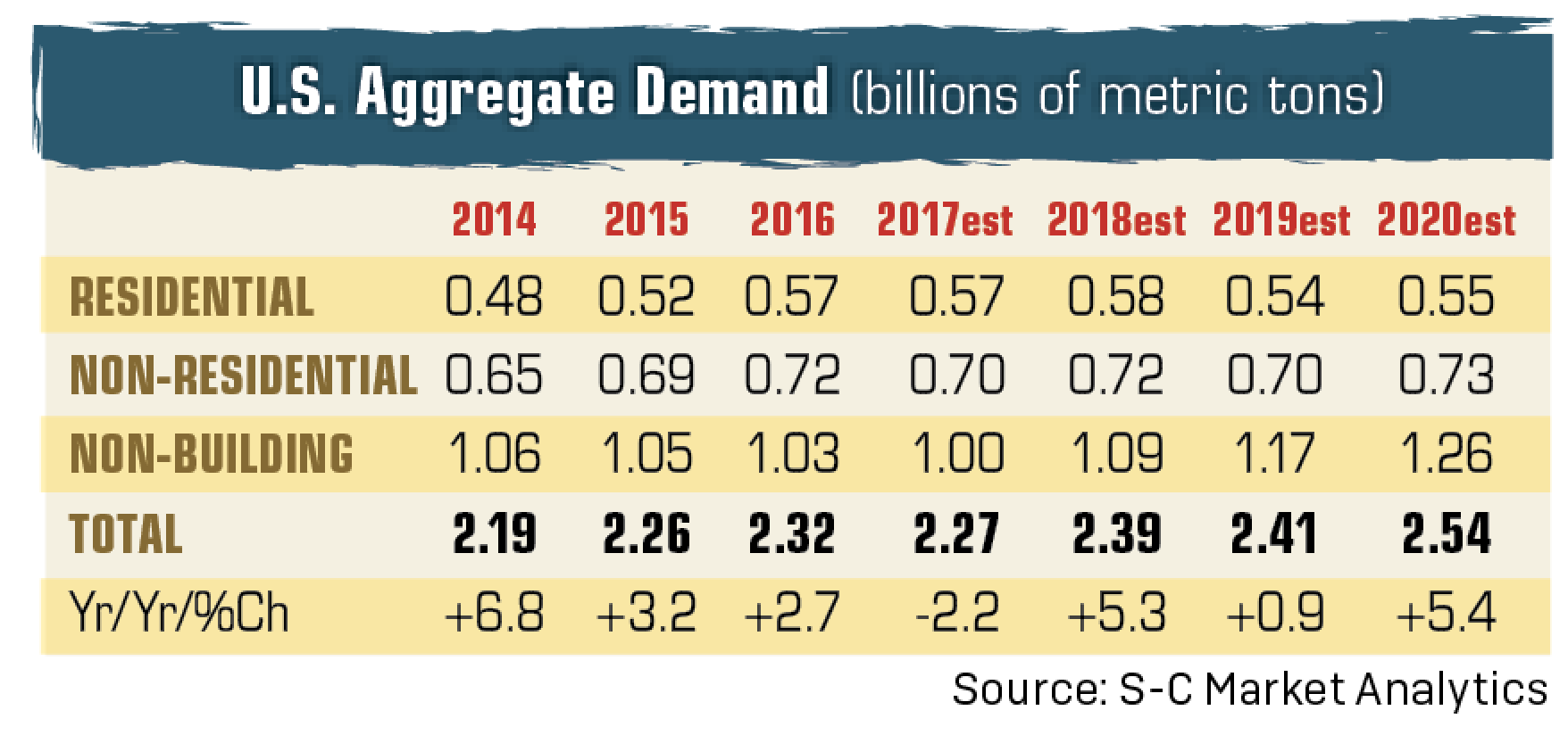 Aggregate demand, economy trending upward