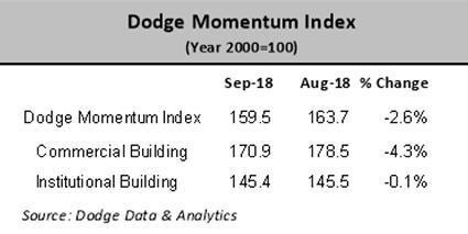 Source: Dodge Data & Analytics