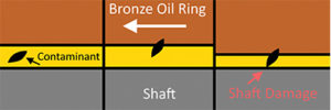 Solid contaminants can partially embed into bronze oil rings and cause damage to the shaft. Photo courtesy of ABB Motors & Mechanical Inc.