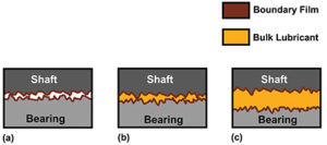 Bearing and shaft surfaces during boundary lubrication (a), mixed film lubrication (b) and full film lubrication regimes (c). Photo courtesy of ABB Motors & Mechanical Inc.
