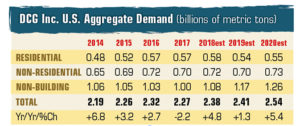 DCG Inc. US Aggregate Demand_Novemebr2018