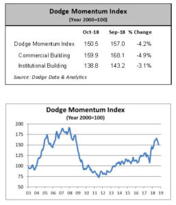 The Dodge Momentum Index lowered 4.2 percent in October. Charts courtesy of Dodge Data & Analytics