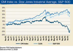 Index versus Dow Jones chart