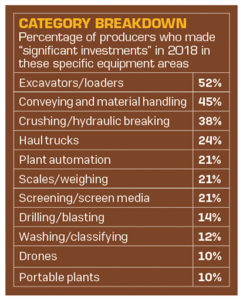 Equipment category breakdown state of the industry 2018
