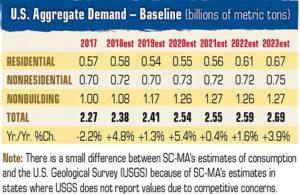 2019 Aggregate Demand Baseline