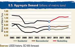 U.S. Aggregate Demand
