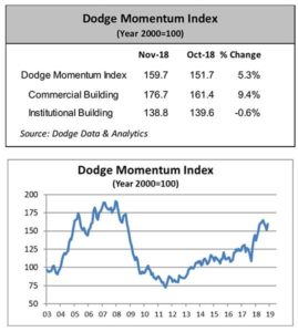 The Dodge Momentum Index moved 5.3 percent higher in November. Charts courtesy of Dodge Data & Analytics. (Click to enlarge.)