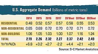 Source: S-C Market Analytics