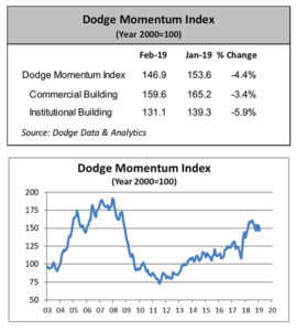 Charts courtesy of Dodge Data & Analytics. Click to enlarge.