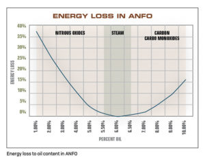 Energy loss to oil content in ANFO