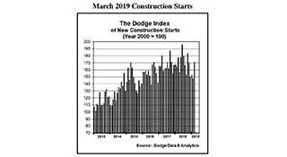 Chart: Dodge Data & Analytics