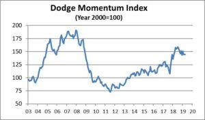 Photo: Dodge Data & Analytics
