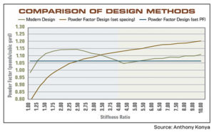 FIGURE 1: A comparison of powder factor design techniques to modern design techniques. Notice how the powder factor actually varies in a given situation solely by changing the length of the bench, scaled to the stiffness ratio, which is the bench height divided by the burden. Source: Anthony Konya. Click to enlarge