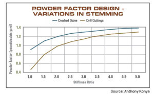 FIGURE 2: Powder factor design using various stemming materials. Source: Anthony Konya Click to enlarge