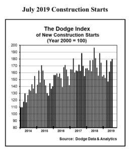 The July statistics raised the Dodge Index to 180. Photo courtesy of Dodge Data & Analytics