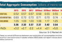 Click to enlarge. Source: S-C Market Analytics