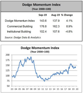 Dodge Momentum Index September
