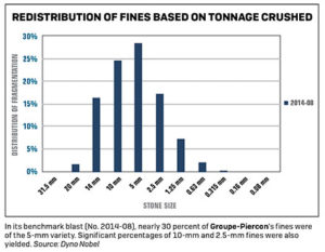 In its benchmark blast (No. 2014-08), nearly 30 percent of Groupe-Piercon's fines were of the 5-mm variety. Significant percentages of 10-mm and 2.5-mm fines were also yielded. Source: Dyno Nobel. Click to enlarge
