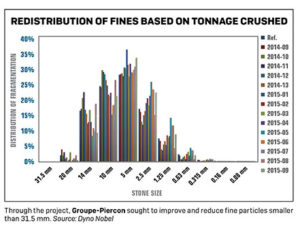 Through the project, Groupe-Piercon sought to improve and reduce fine particles smaller than 31.5 mm. Source: Dyno Nobel. Click to enlarge