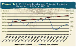 While U.S. households have steadily grown over the last 40 years, housing starts have experienced some turmoil – particularly in the mid-2000 period. Source: FMI. Click to enlarge