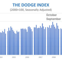 Chart: Dodge Data & Analytics