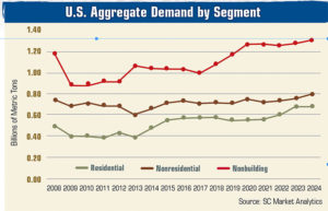 Growth remains on the horizon for aggregate producers in the residential, nonresidential and nonbuilding markets. Source: SC Market Analytics. Click to enlarge