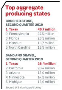 Texas, of course, is one of the top aggregate-producing states in the nation.