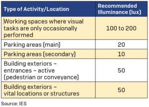 The Illuminating Engineering Society's (IES) recommended illuminances for generic types of activities, outdoor facilities and common applications.