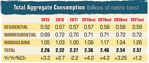 Note: There is a small difference between our estimates of consumption and the USGS because of our own estimates in states where USGS does not report values due to competitive concerns. Source: S-C Market Analytics