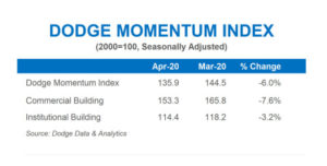 Both the institutional and commercial components retreated during April. Click chart to enlarge | Chart: Dodge Data & Analytics