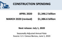 U.S. construction spending declined 2.9 percent in April, according to the Department of Commerce.