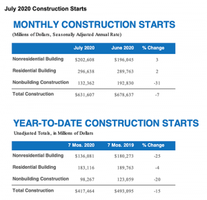 While construction starts in nonresidential building and residential building gained slightly in July, nonbuilding construction really pulled construction starts down for the month. Click to enlarge | Chart: Dodge Data & Analytics