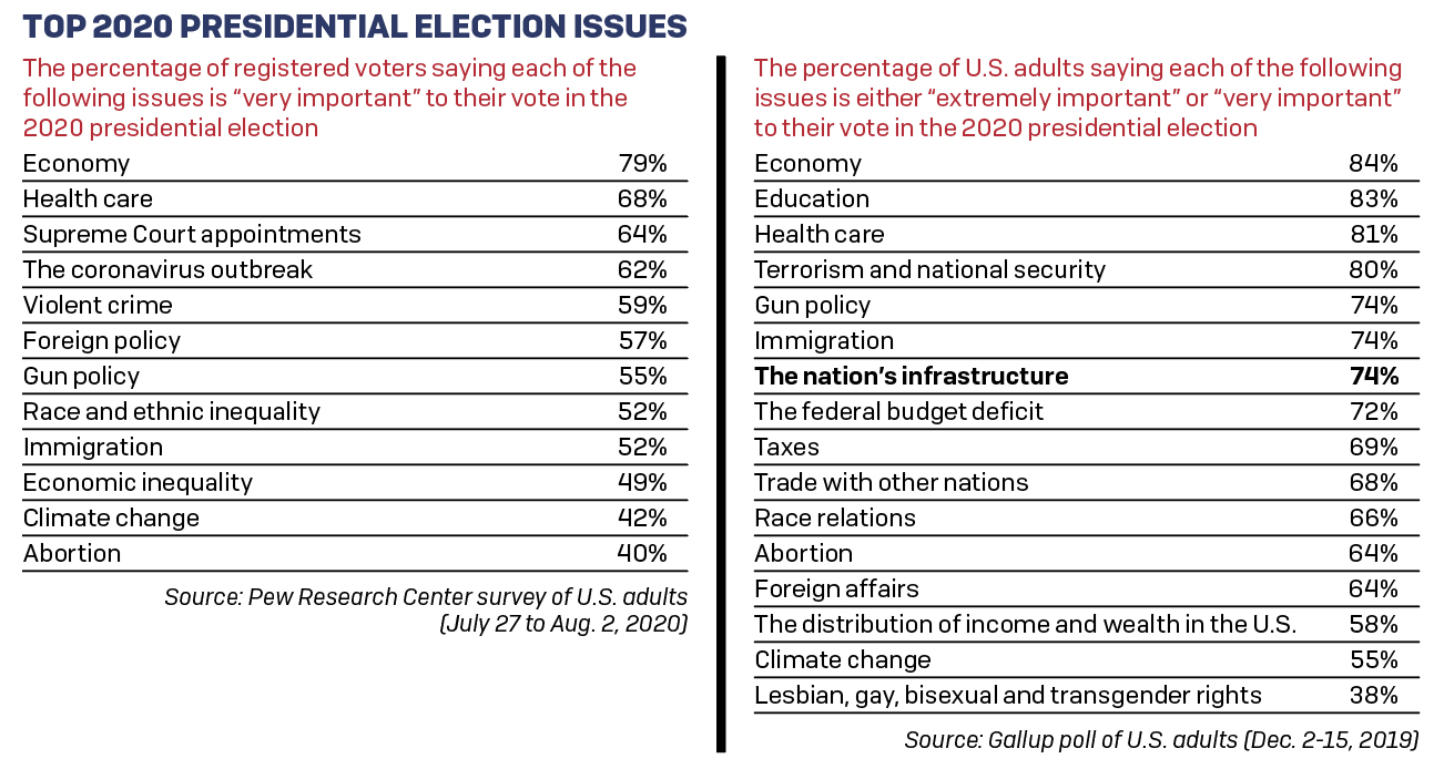 Data from Pew Research Center and Gallup offers a sense of how the American public feels about infrastructure as an election issue.