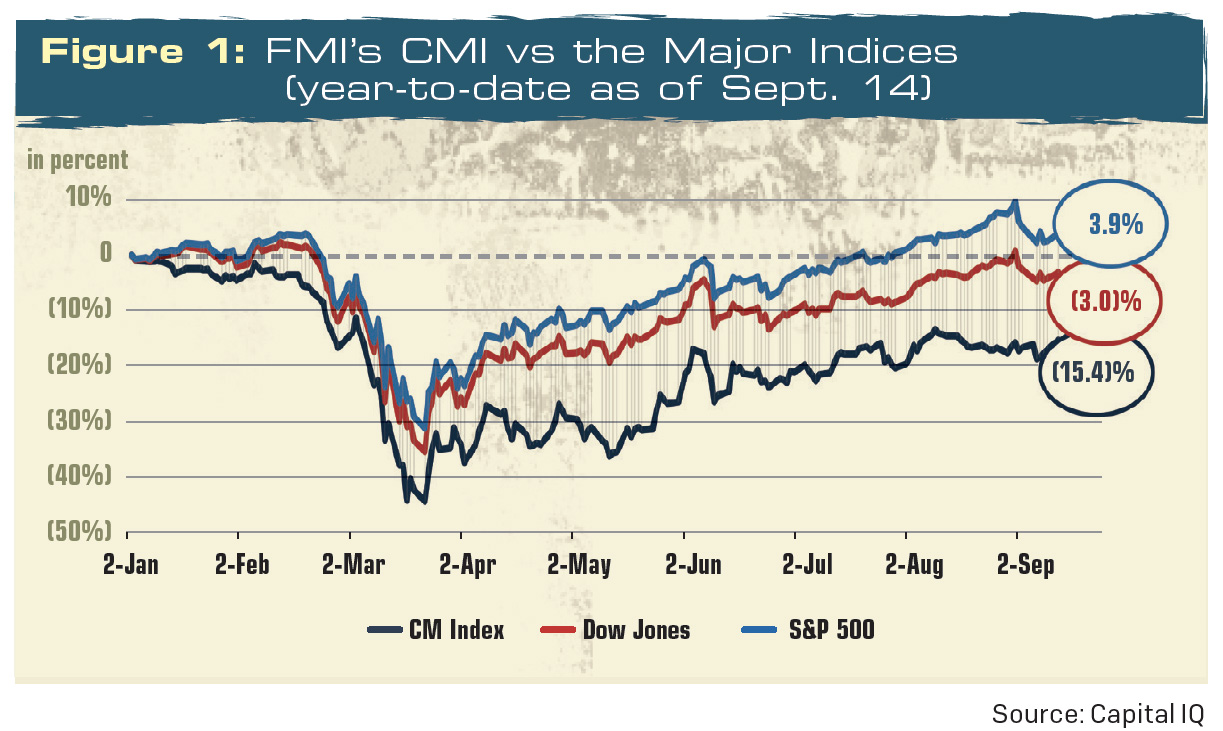 Through Sept. 14, 2020, the public firms within FMI Capital Advisors' Construction Materials Index (CMI) are down about 15 percent in 2020. Chart: Flashworks/IStock / Getty Images Plus/Getty Images