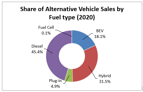 Chart: Diesel Technology Forum