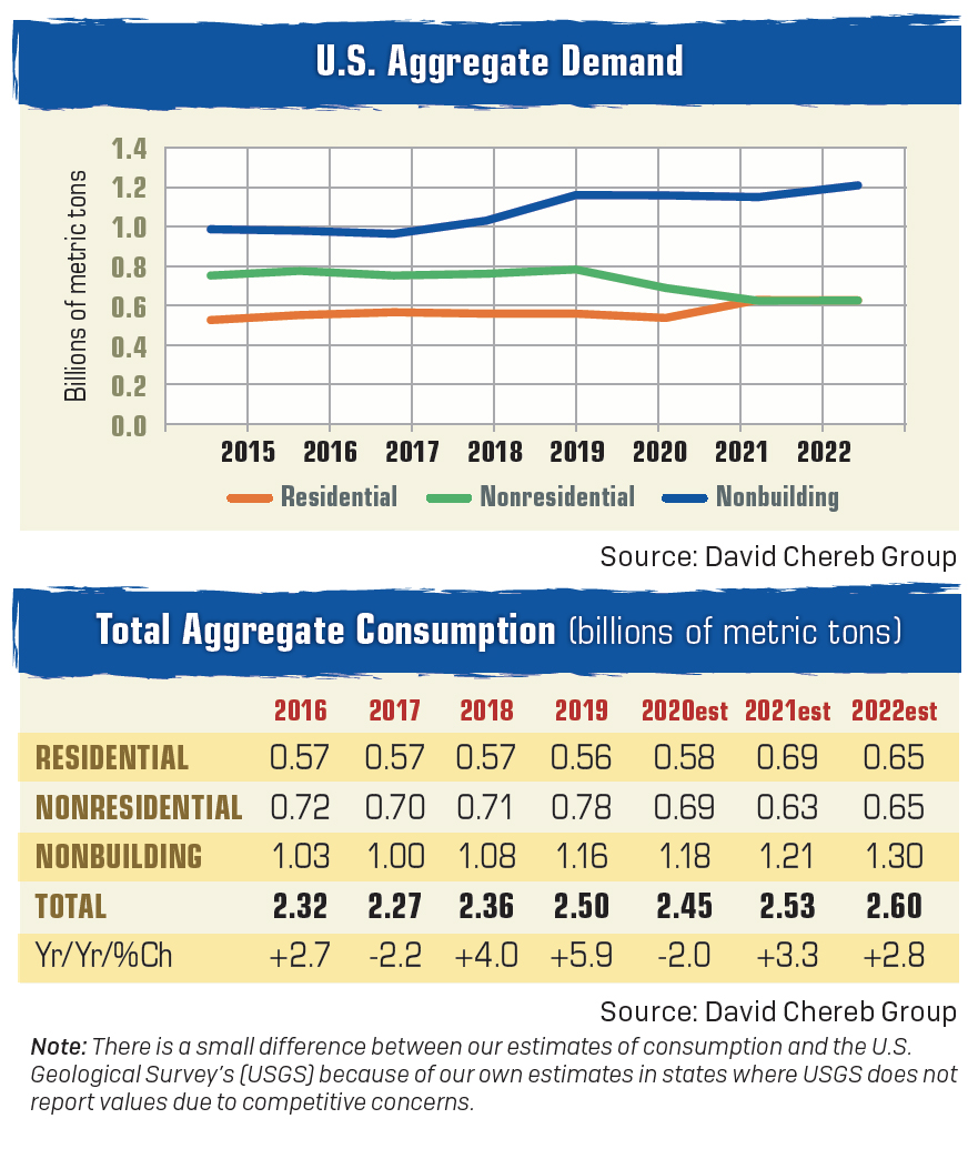 Although aggregate consumption was estimated to be down in 2020 compared to 2019, David Chereb Group's forecast projects 2021's consumption level to surpass 2019's. Chart/table: David Chereb Group