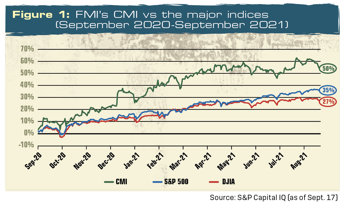 FMI's Construction Materials Index, an index of 17 public companies operating in construction materials, is outperforming the S&P 500 and Dow Jones Industrial Average. Chart: Flashworks/iStock / Getty Images Plus/Getty Images